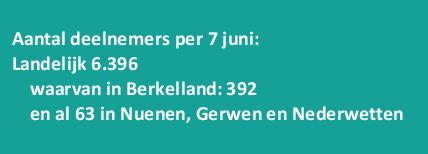 deelnemers-zwerfvuil-rapen-7-juni-2021